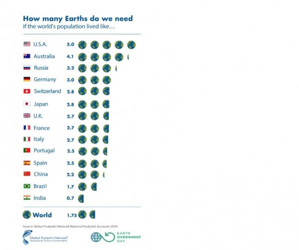 В рамках опыта эксперты подсчитали, сколько планет, подобных Земле, было бы необходимо, если бы все государства жили так, как одна страна (Фото: Global Footprint Network Footprint Accounts 2019)