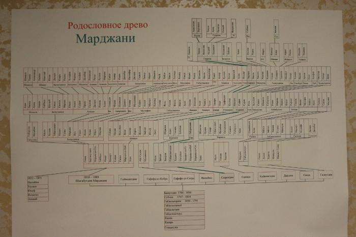 Родословная рода Марджани