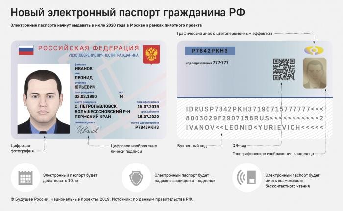 Сроки отказа от нынешних паспортов не определены (Фото: ТАСС)