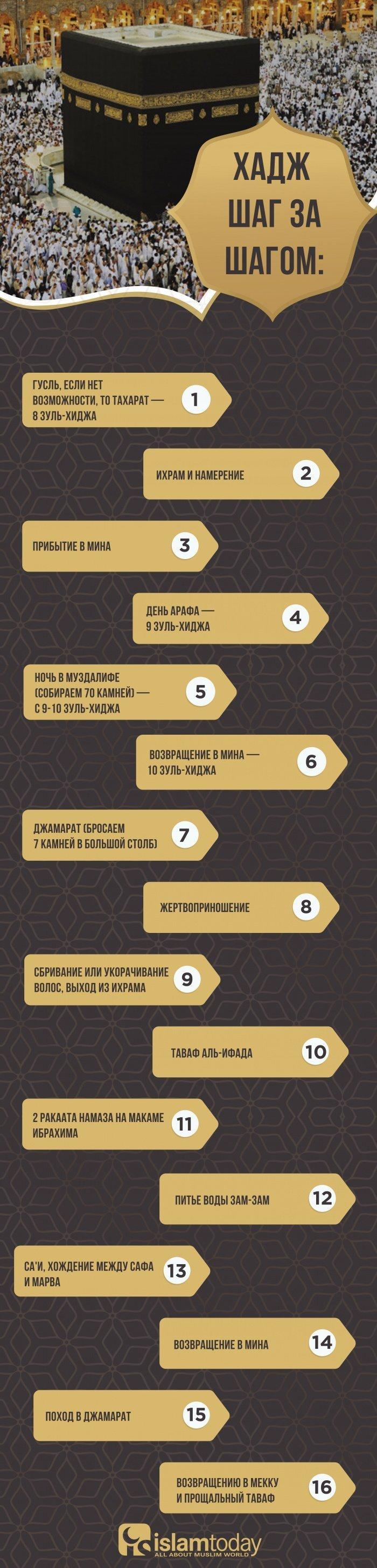 Инфографика: об основных действиях хаджа в одной картинке