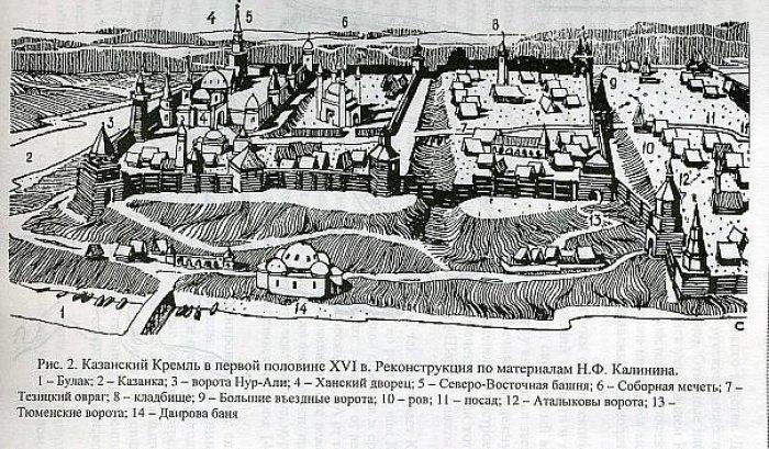 Казанский кремль и Арк в первой половине XVI века. Реконструкция по материалам Н.Ф. Калинина