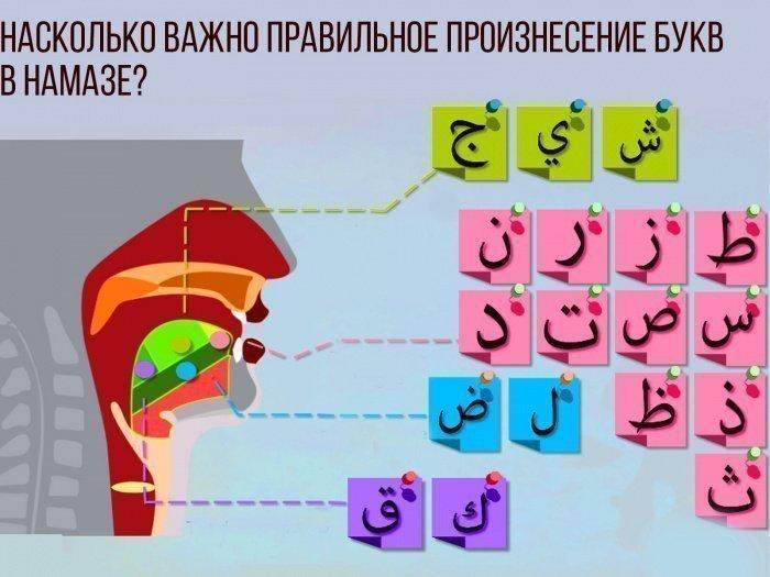 Нарушается ли намаз от неправильного чтения арабских букв?
