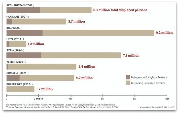 Количественные показатели беженцев и перемещенных лиц в странах, пострадавших от агрессивной политики США. (Источник: доклад Displacement Caused by the United States' Post-9/11 Wars)