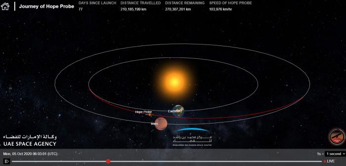 Скриншот онлайн визуализации местоположения зонда Hope по состоянию на 09:03 05.10.2020