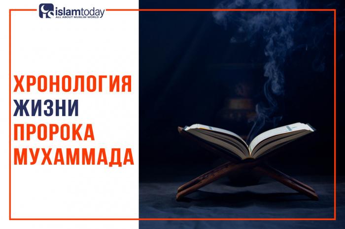 Сира пророка Мухаммада: важные даты