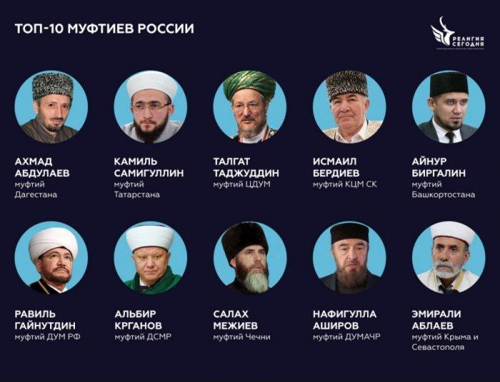 Муфтий РТ - в топе самых влиятельных в России.