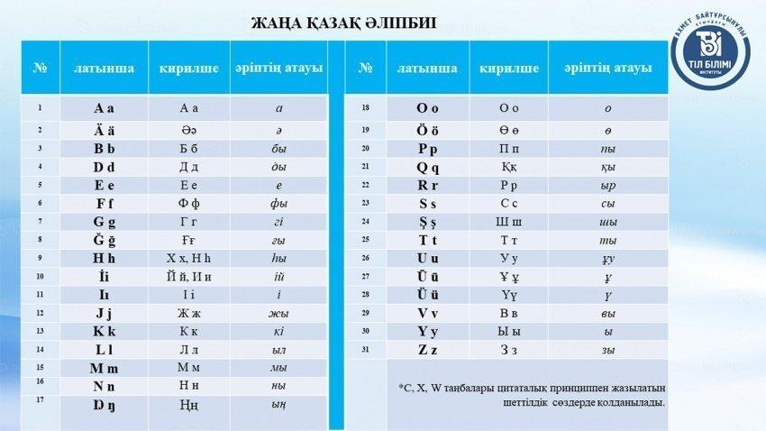 Новый алфавит обсудят с жителями страны.