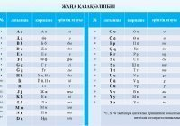 В Казахстане представили обновленный алфавит на латинице