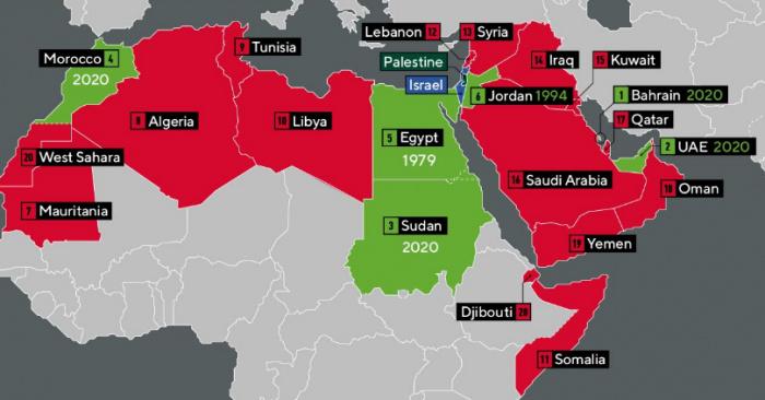 Арабский мир: зеленым отмечены страны нормализовавшие отношения с Израилем, красным – отказывающиеся это сделать.