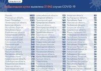 В России – новый рекорд смертности от коронавируса