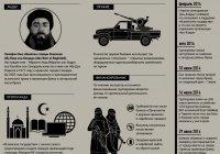 ИГИЛ: История, идеология, ресурсы (Инфографика)