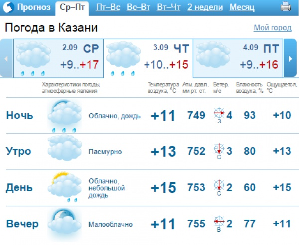Прогноз погоды станица сергиевская