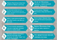 12 фактов о Пророке, которые должен знать каждый мусульманин (Инфографика)