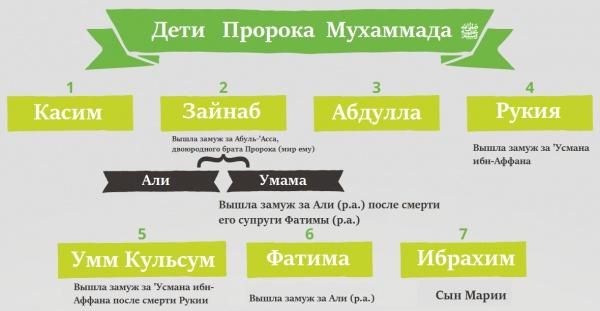 Нужно знать: дети Пророка Мухаммада (мир ему) (Инфографика)