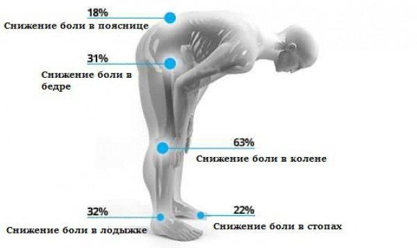 Потрясающее физиологическое воздействие намаза
