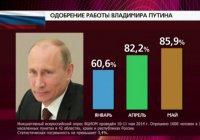 Рейтинг Путина закрепился на высочайшей отметке