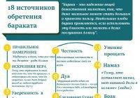 ИНФОГРАФИКА: 18 источников обретения бараката