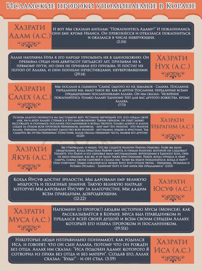 ИНФОГРАФИКА: Пророки, упоминаемые в Священном Коране