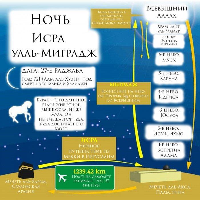 Ночь Миградж. Инфографика