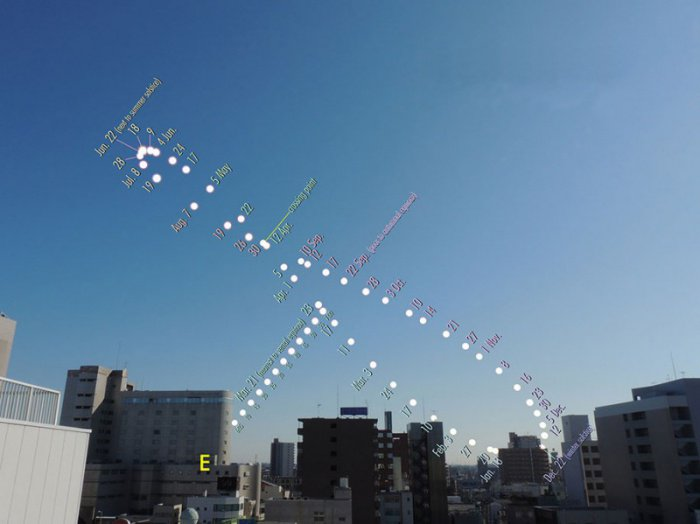 Поразительные фото: за год Солнце выписывает в небе восьмерку