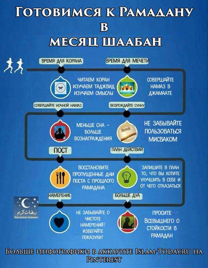 ИНФОГРАФИКА: Готовимся к Рамадану в месяц Шаабан