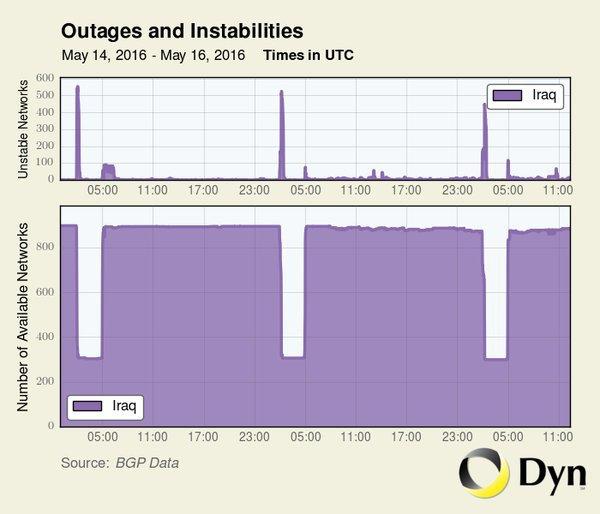 Схема отключений, предоставленная компанией DYN Research.