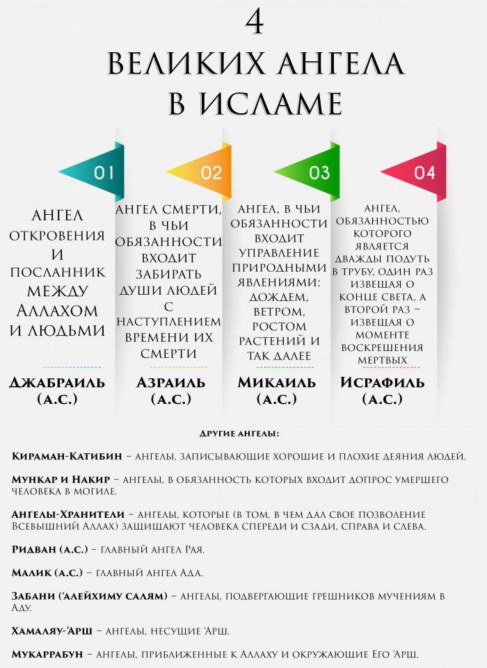 4 великих ангела в исламе