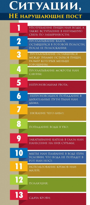 Факты, которые мусульманин должен знать о посте