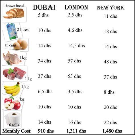 Сравнительная таблица стоимости продуктов питания.