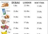 Дубай и Абу-Даби вошли в топ самых дорогих для иммигрантов городов мира