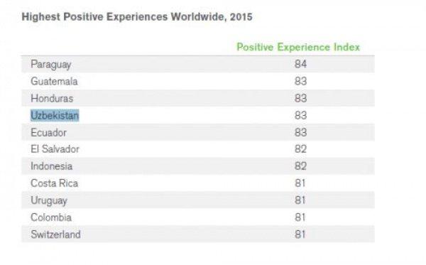 Индекс позитивности эмоций по странам мира.