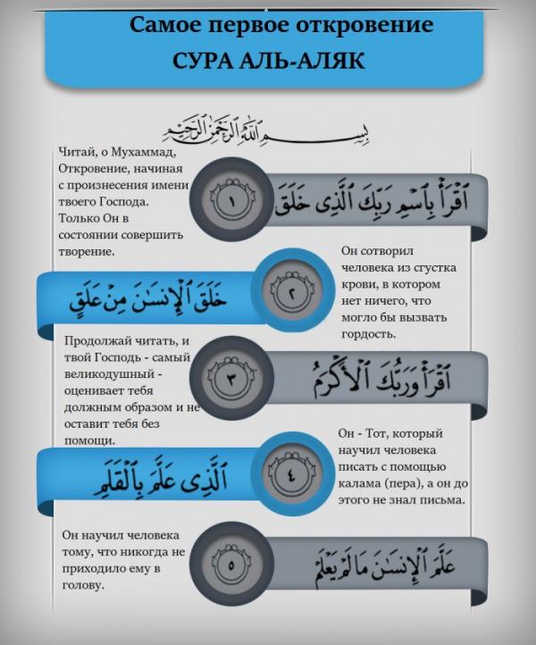 Под каким номером в Коране находится сура, которая была ниспослана первой, а под каким - последней?
