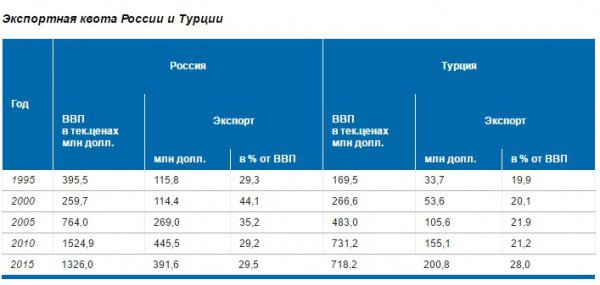 Таблица: экспортные квоты