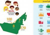 В ОАЭ вывели формулу счастья