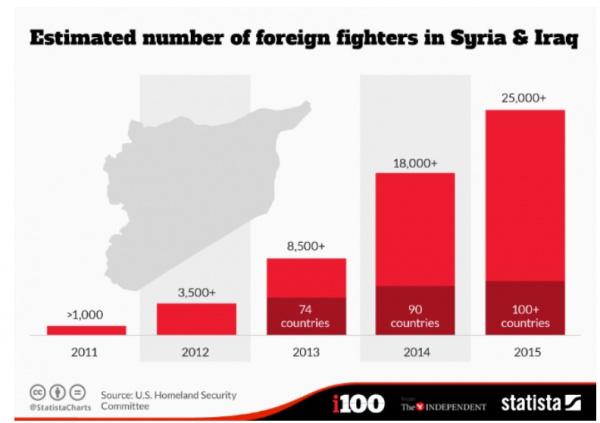 Приблизительное количество иностранных бойцов ИГ. (Источник: The Independent)