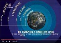О слоях атмосферы было сказано в Священном Коране