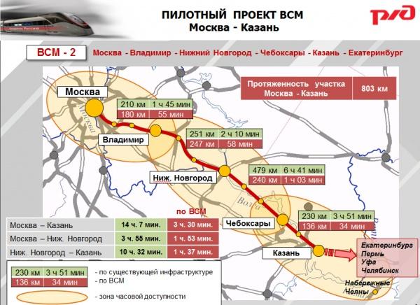 Проект ВСМ Москва-Нижний Новгород-Казань будет готов киюню нынешнего 2017