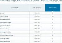 НРА присвоило Татарстану высокий уровень инвестиционного рейтинга