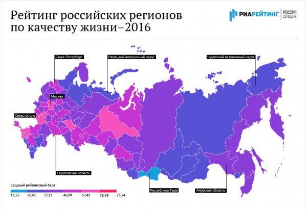 """РИА """"Новости"""" опубликовало ежегодный рейтинг регионов РФ по качеству жизни."""