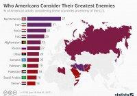Исследование: Россию считают врагом только 22% американцев