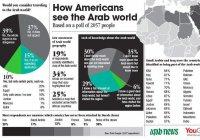 Опрос: более 80% американцев не знают, что такое Арабский мир