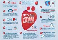 Всемирный день донора отметят сегодня в Казани