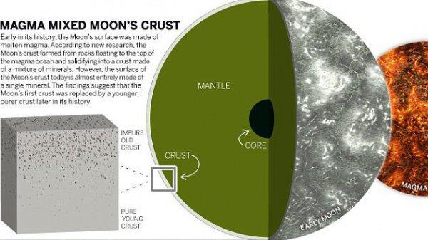 Ученые: Нараннем этапе существования Луна была покрыта слоем магмы