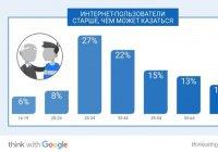 Google рассказала о привычках россиян в Интернете
