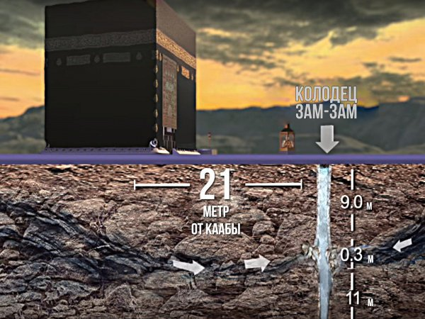 Кадр из фильма: Zam-Zam: Blessed Water (2018). (c) DAR NASAH. Перевод и адаптация: Islam-Today.ru