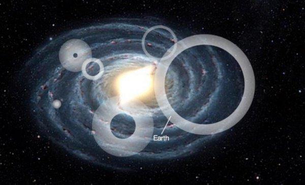 Если же хотя бы одна цивилизация находится в пределах 1000 световых лет, то вероятность существования иной цивилизации в другой области Млечного Пути повышается практически до 100%